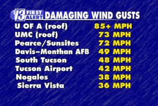 Damaging Winds